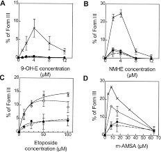 transfection of 9 hydroxyellipticine resistant chinese hamster