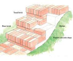 building blocks for a perfect patio layered tops herringbone