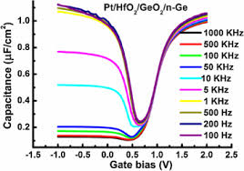 si ge auto b b dos la route germanium surface passivation and atomic layer deposition of high k