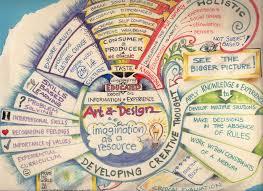 best 25 mind map art ideas on pinterest mind map design