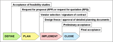 design freeze meaning project selection