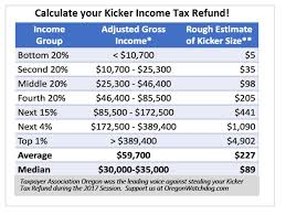 Estimate State Tax Refund by Calculate Your Kicker Income Tax Refund The Oregon Catalyst