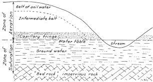vol 9 no 4 the water table the kansas naturalist