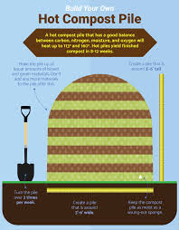 Composting Pictures by Composting From Start To Finish Homesteaders Of America