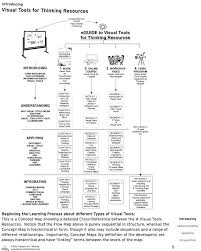 Thinking Map Visual Tools For Thinking