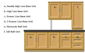 How To Design A Kitchen SimplifyDIY DIY And Home Improvement - Kitchen wall units designs