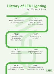 Who Invented The Led Light Bulb by History Of Led Lighting Infographic Led Light U0026 Power
