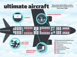 Sky Scanner What U0027s Your Perfect Plane Travel Between The Pages