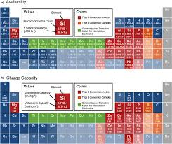 Royal Society Of Chemistry Periodic Table Li Ion Battery Materials Present And Future Sciencedirect