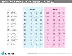 zumper national rent report september 2015 the zumper blog top 50 rental cities september 2015