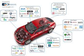 Samples Of Bill Of Sale For Car by Steve Blank Startup Tools