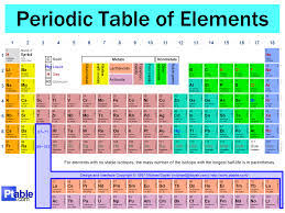 Periodic Table With Key The Periodic Table Chemistry