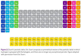Periods Of The Periodic Table Alternative Periodic Tables Updated Now With A Final Thought