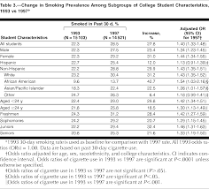 increased levels of cigarette use among college students tobacco