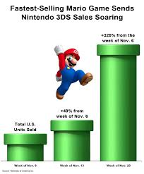 nintendo wii u black friday black friday marks record sales for nintendo 3ds wii mario and