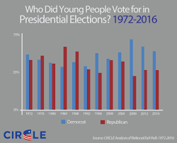 2016 Presidential Usa Election Prediction Electoral Map by Circle Youth Voting