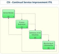 itil csi continual service improvement it process wiki