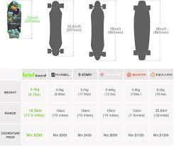 branding addicts brand board modern leafboard portable electric skateboard indiegogo