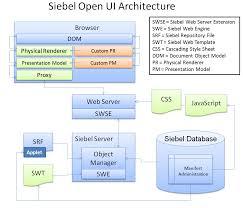 siebel open ui a new h u g u2013 oracle数据库数据恢复 性能优化来问