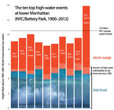 risks of hurricane sandy like surge events rising climate central