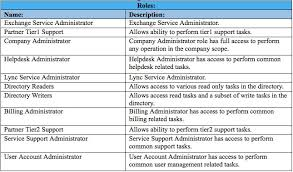 Office 365 Help Desk Office 365 Tech Tip Create A User And Assign A In Powershell