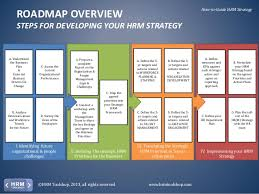 hr strategy template hr strategy how to develop and deploy your hrm strategy a manual