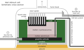 fluorine wikipedia