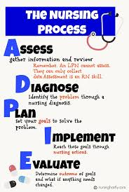 best 25 nursing process ideas on pinterest nursing assessment