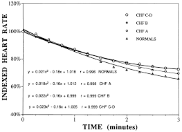 prolonged kinetics of recovery of oxygen consumption after maximal