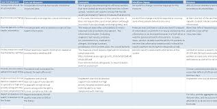part 2 of core measures analysis meaningful health care