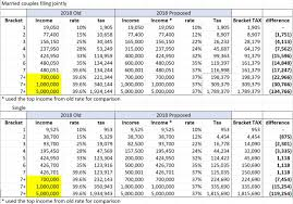 federal tax tables single changes in 2018 tax brackets medical valuations inc
