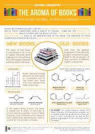 infographic chemistry book smells