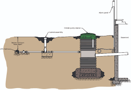 how to prevent basement floods using grinder pumps water