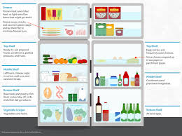 the food lab how to organize your refrigerator for better food