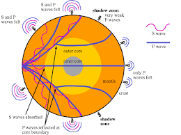 Vermont what type of seismic waves travel through earth images Earth 39 s layered structure kaiserscience gif