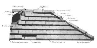 Tile Roof Types Clay Roof Tile Patterns Styles Of Clay Roof Tiles Concrete