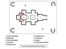House Layout Design Principles Vastu Shastra Wikipedia