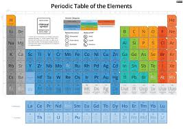 p table of elements periodic table of the elements by fiveless biological sciences