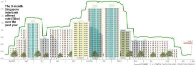 0 Home Loans by Price War Breaks Out In Singapore Home Loan Market Banking News