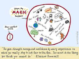 Comfort Institute The Magic Happens Outside Of Your Comfort Zone U2013 The Family And
