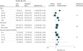 low dose vs standard dose alteplase for patients with acute