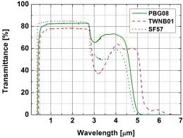 materials free full text two octaves supercontinuum generation