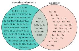 Shower Curtain Chemistry Things You Contemplate In The Shower If You Have A Periodic Table