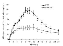 uroxatral alfuzosin hcl side effects interactions warning