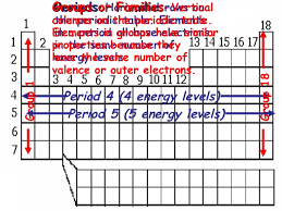 Periodic Table Periods And Groups Day 11 Periodic Table