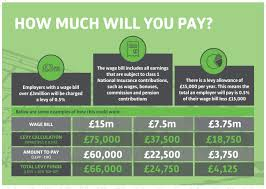 What Is Employer Mean Apprenticeship Levy Apprenticeships Apprenticeships