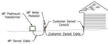 Electrical Service Pedestal Minnesota Power Is An Allete Company Residential Construction