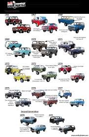 baja bronco for sale ride guides a quick guide to identifying 1966 1979 ford broncos