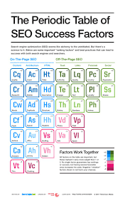 best 25 success factors ideas only on pinterest periodic table