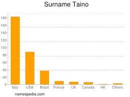 taino names encyclopedia